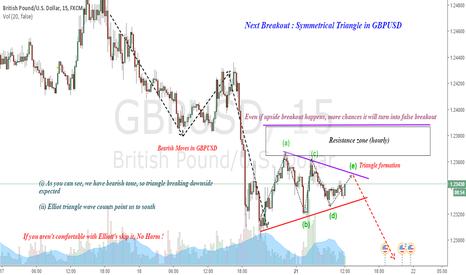 GBPUSD: GBPUSD : Symmetrical Triangle, Next Breakout Setup !
