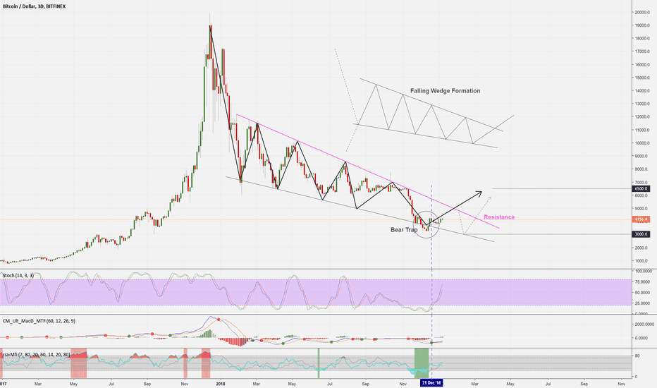 BTCUSD: BTCUSD (3D): Falling Wedge Formation?! And up.