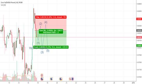 EURGBP: EURGBP, Short potential. 17-19