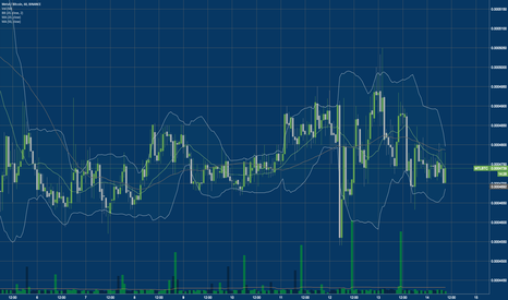 MTLBTC: MTL/BTC Metal What do you make of these repeated volume spikes?