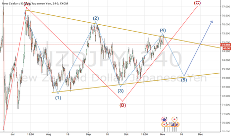 NZDJPY: nzd jpy is sitting at the table