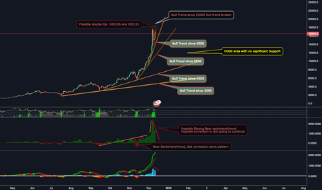 XBTUSD: Is the corretion over?   Historical Support/Resistance $BTC