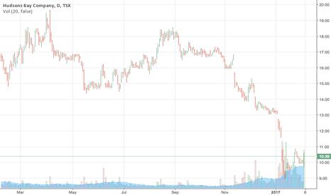 HBC: HBC's Stock Prices