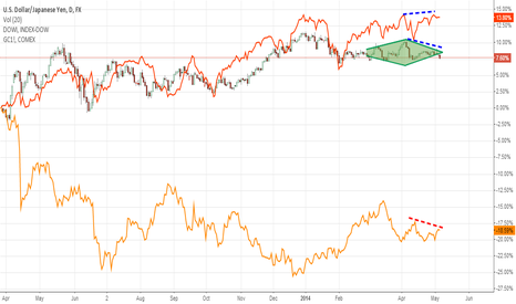 USDJPY: Yen carry trade vs DJIA and Gold