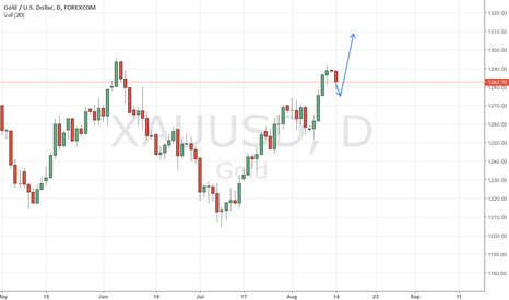 XAUUSD: Relief slide on gold may not last long