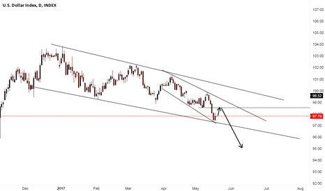 DXY: $INDEX still down pending