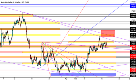 AUDUSD: possible rise on AU to the red zone before she drops!
