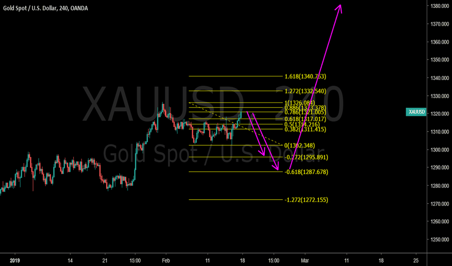 XAUUSD: Gold Short and then big Long