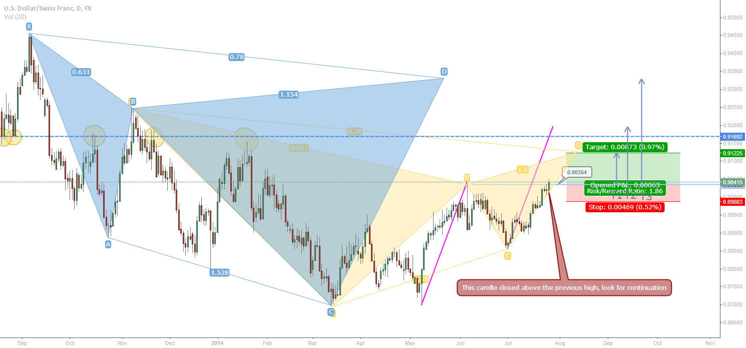 USDCHF 1D: a long scalp before bearish Gartley, Cypher