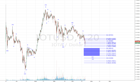 IOTUSD: IOTA - Just one more leg down to go
