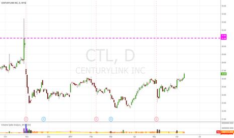 CTL: CTL WyCkoff pattern