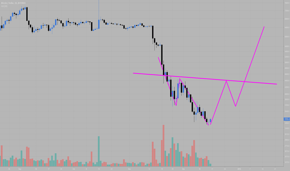 BTCUSD: Possible Head and sholders BTC/usd