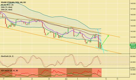 GBPJPY: GBPJPY Buy Bounce Back
