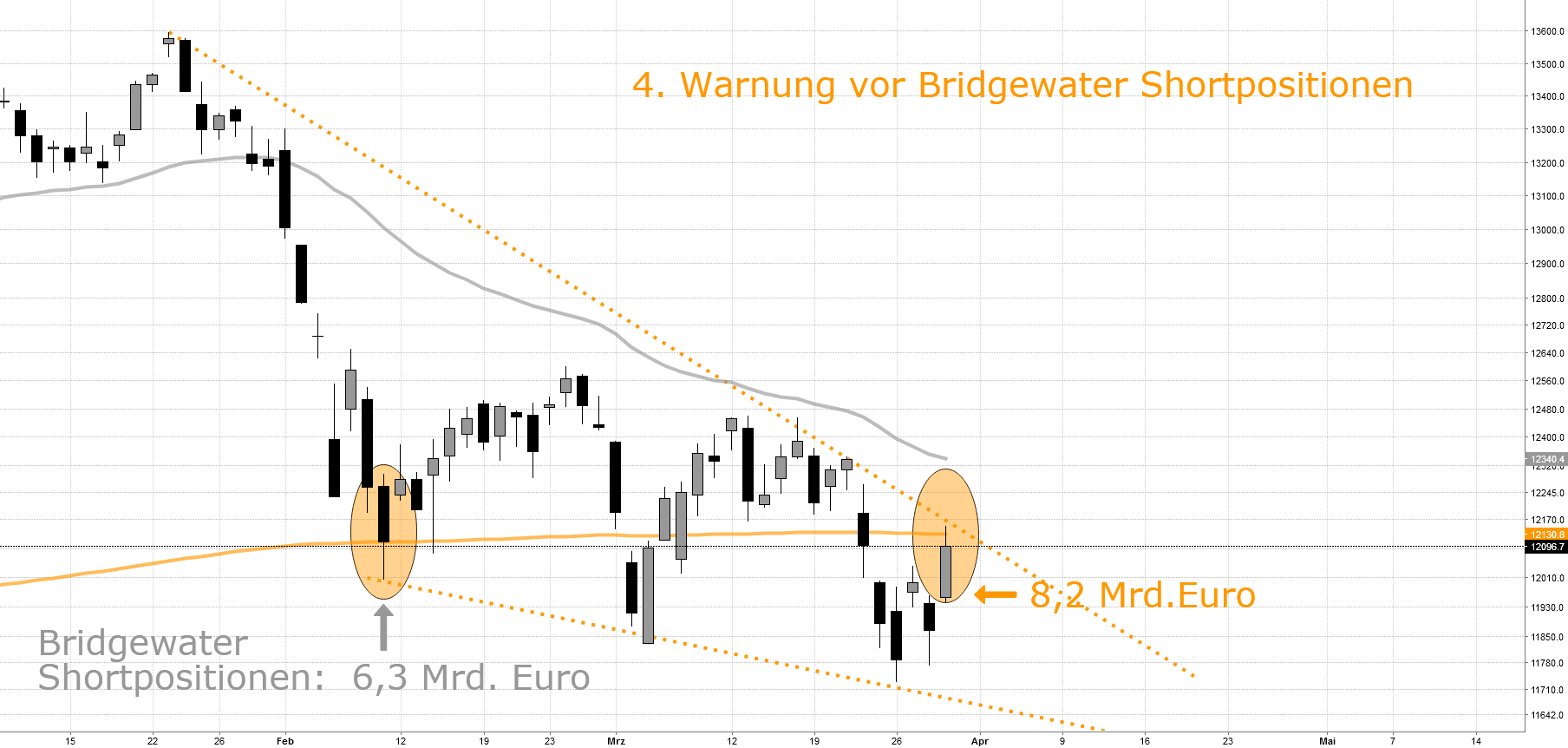 4. Warnung vor Bridgewater (mind.) 20 Mrd. Netto Short Position