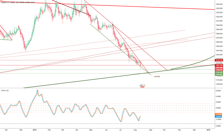XAUUSD: GOLD - Bullish wedge forming