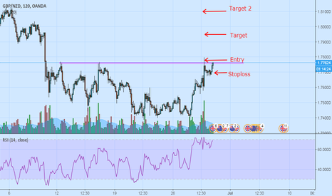 GBPNZD: GBPNZD - Breaking good or bad?