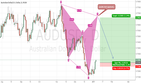 AUDUSD: Bearish cypher on A/U