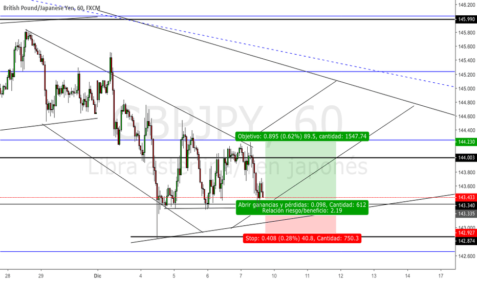 GBPJPY: GBPJPY BUY LIMIT ANALISIS ENTRUCTURAL