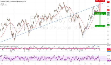 EUSTX50: Economic surveys continue to slow down