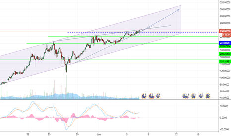 ETHEUR: ETHEUR bullish channel