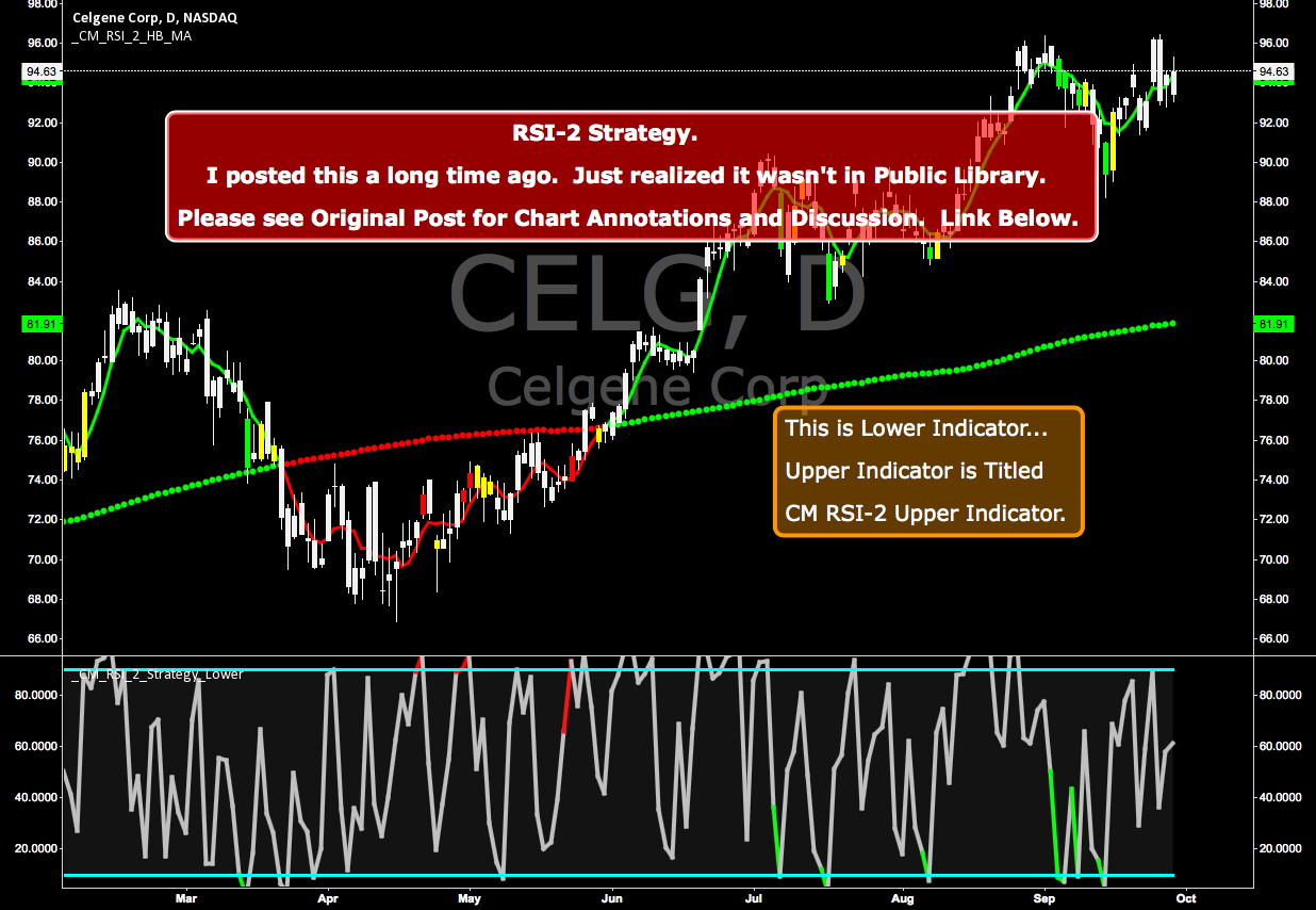 CM RSI-2 Strategy Lower Indicator