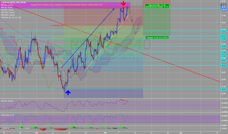 USOIL: Bullish divergence in Crude Oil (WTI) H4 opening for correction