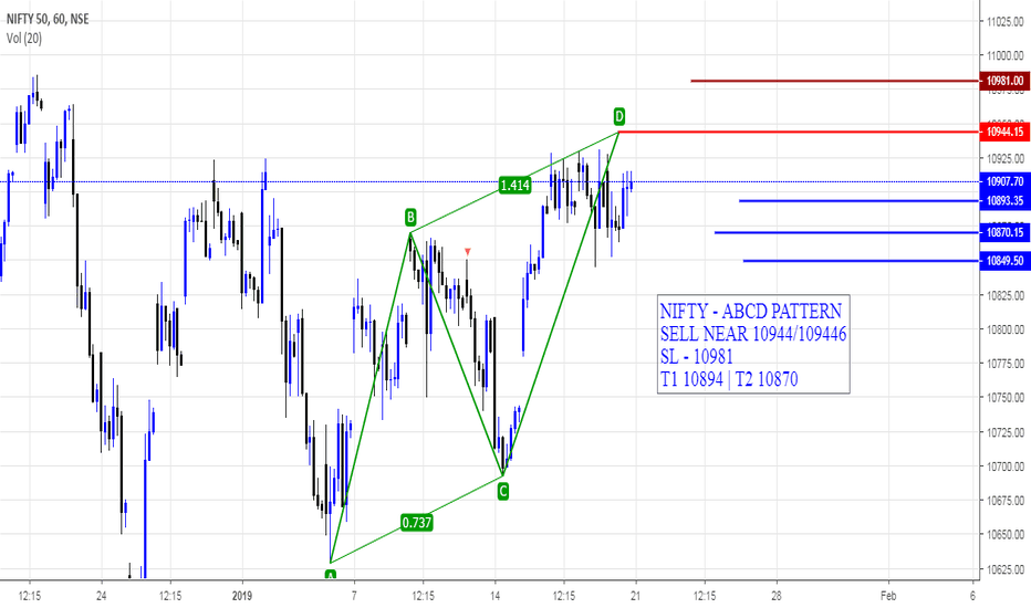 NIFTY: NIFTY - ABCD PATTERN