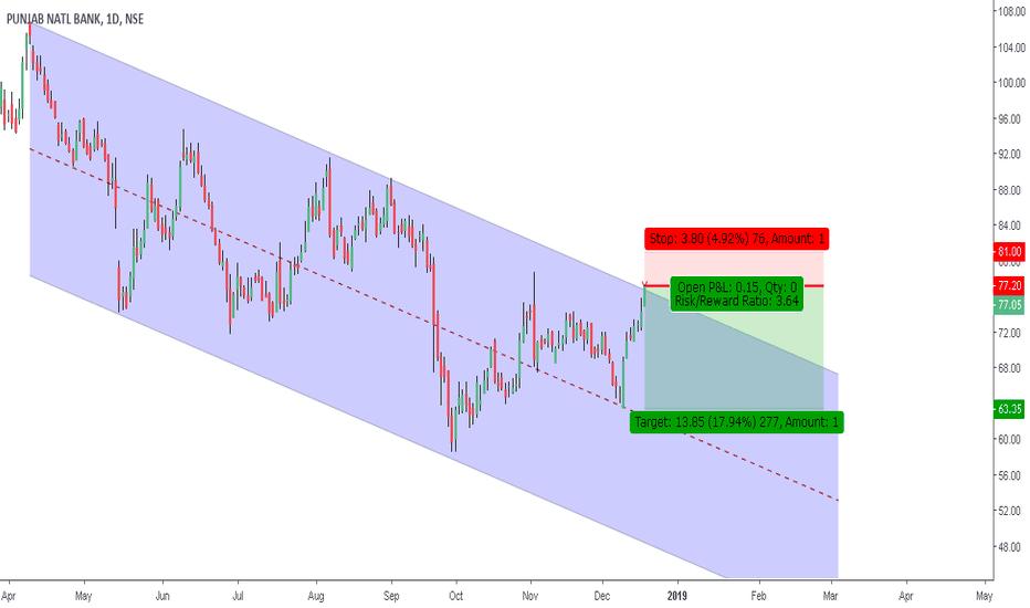 PNB: Falling Trendline Resistance - Short PNB - R R Ratio 1: 3.65