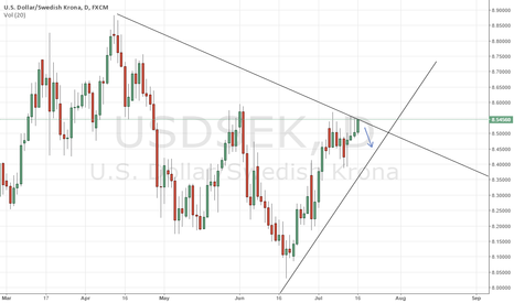USDSEK: USDSEK Short Idea (Daily Chart) ; Swing Trade