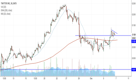 TWTR: TWTR could be long if $21 holds