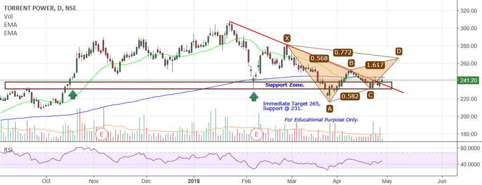Torrent Power - Harmonic Pattern  for NSE:TORNTPOWER by