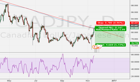 CADJPY: Think an entry for short just appeared