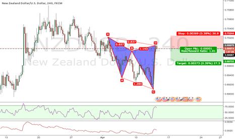 NZDUSD: NZDUSD small cypher @ market