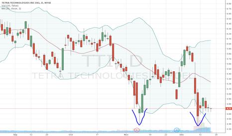 TTI: $TTI reversion to mean + double bottom
