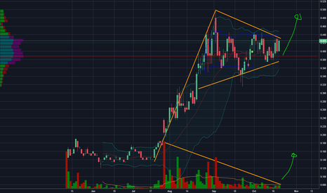 GMV: GMV pennant approaching a breakout point