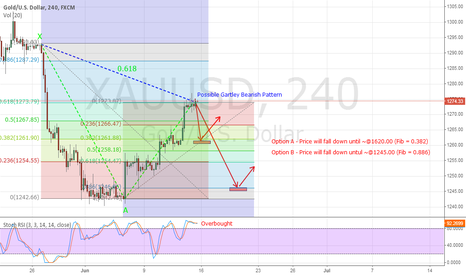 XAUUSD: A Possible Long Term Bearish Gartley for XAUUSD