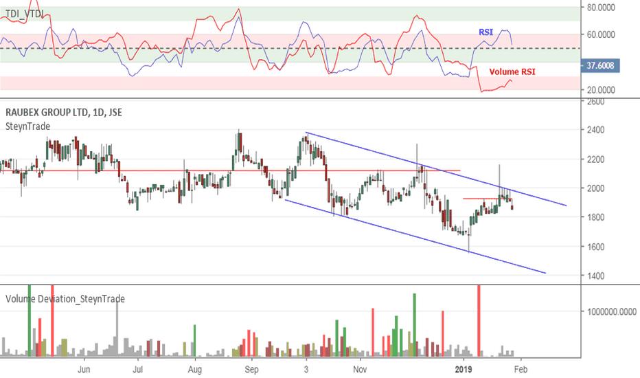 RBX: JSE:RBX Raubex Facing Selling Pressure