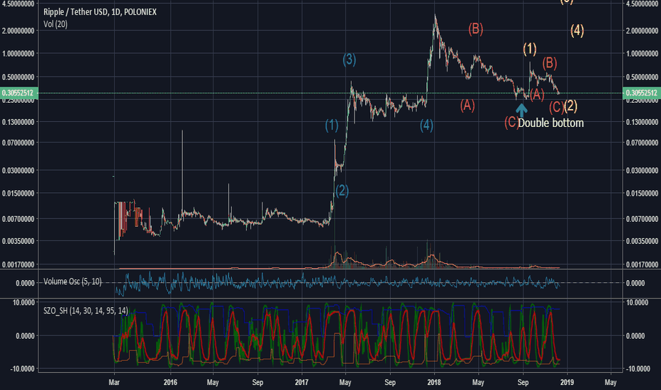 XRPUSDT: XRPUSDT Elliot wave count: Wave 3 coming?
