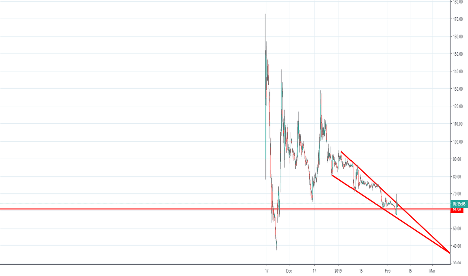 BCHSVUSDT: We have nice breakout from wedge waiting for next upside moves!