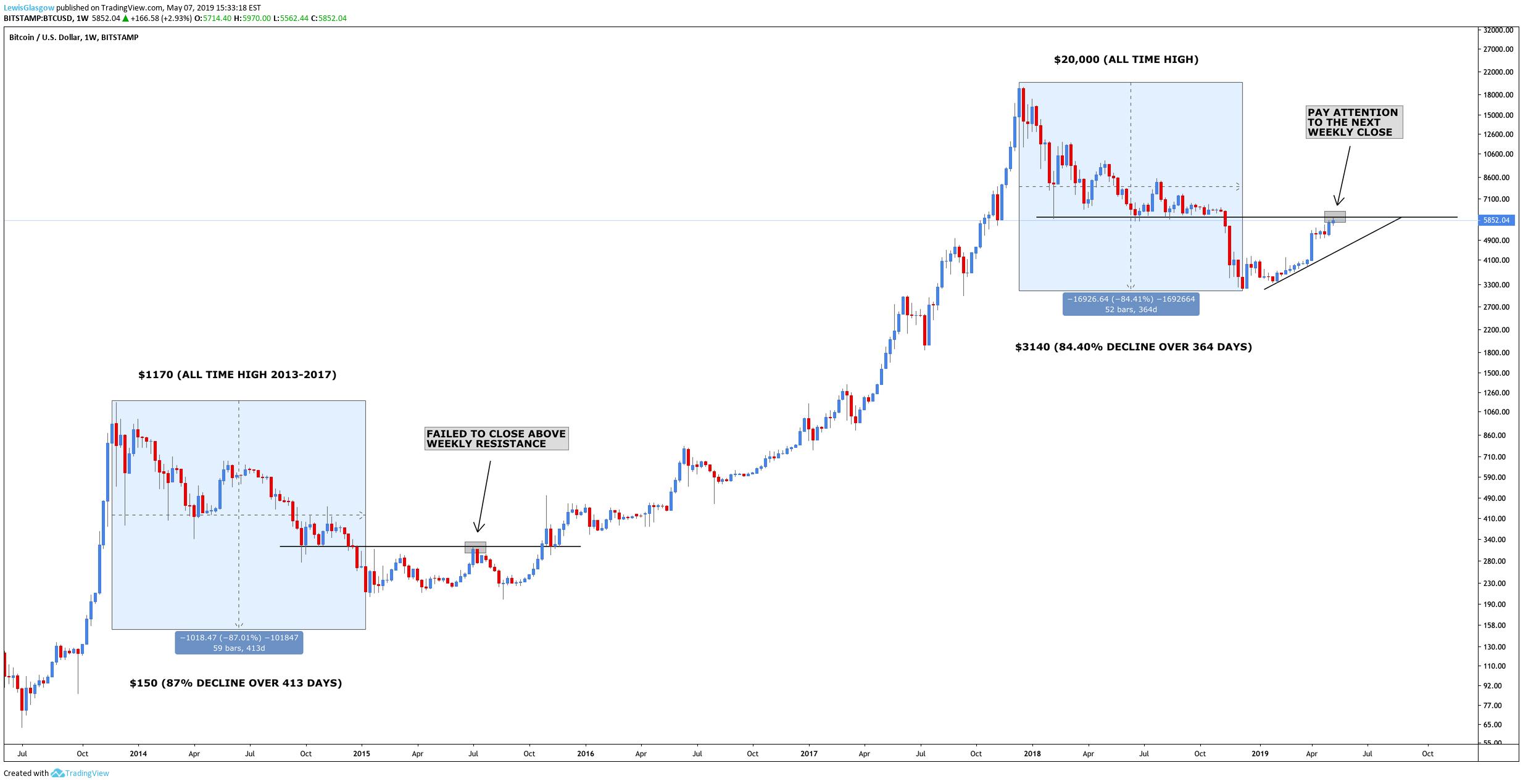 bitcoins charts market vendere bitcoin per paypal istantaneamente
