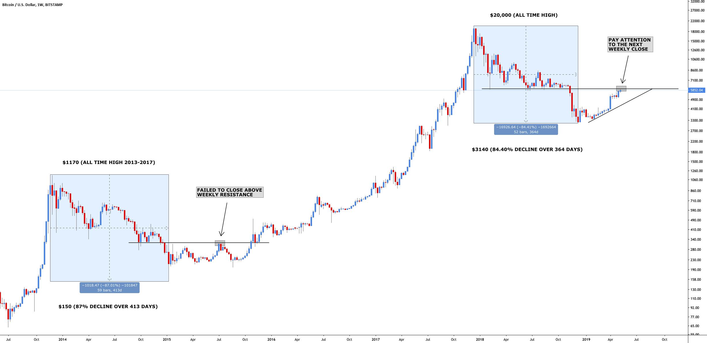 bear market bitcoin koers 40 lager