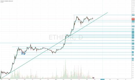 ETHEUR: Make ETH/EUR Price Simple !