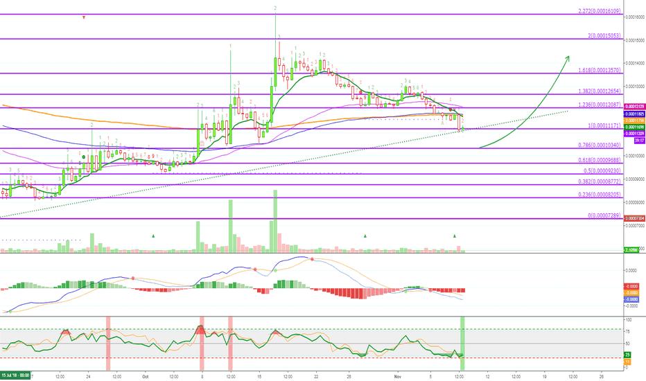 ZRXBTC: [ZRXBTC][35% PP] 0x Trade Signal by @Alanmasters