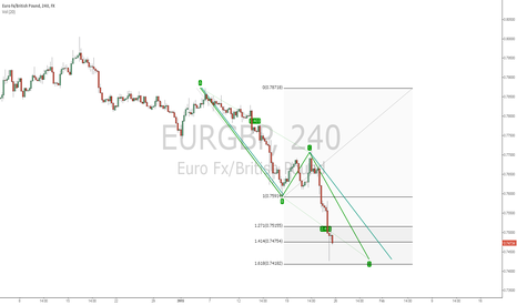 EURGBP: EURGBP bullish AB=CD