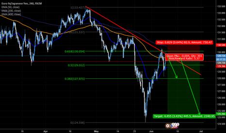 EURJPY: EUR/JPY sell