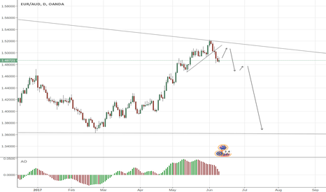 EURAUD: EURAUD Wait For Pullback then short