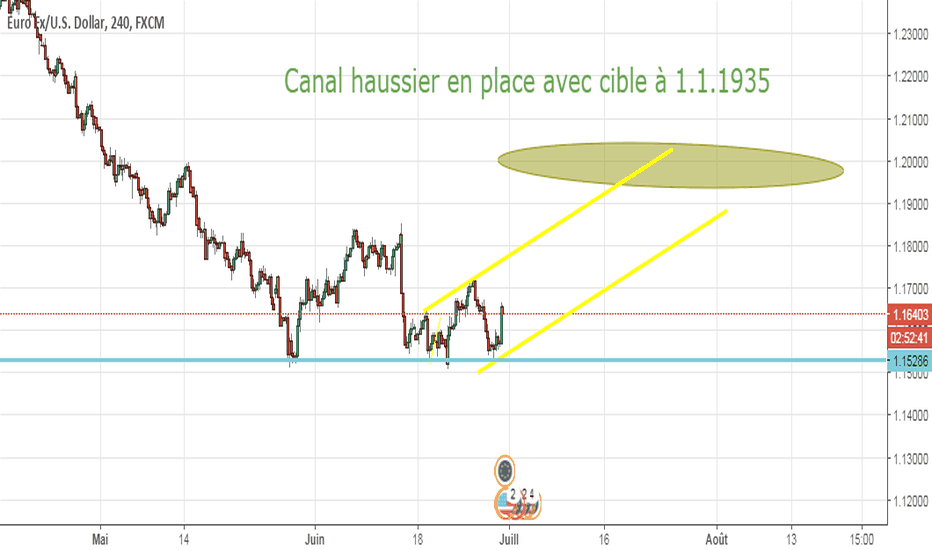 EURUSD: les indices corréler à l'eur/usd #in