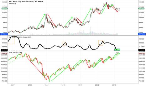 TLT: Near 100% Negative Correlation Between US Stocks and Bonds