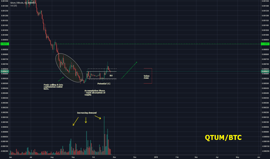 QTUMBTC: QTUM/BTC - New cycle around the corner!
