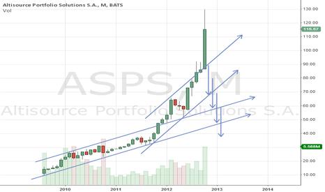 ASPS: Short Altisource Portfolio